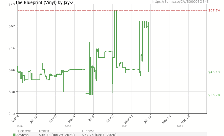 The blueprint vinyl by jay z b00005o54s amazon price tracker amazon price history chart for the blueprint vinyl by jay z b00005o54s malvernweather Image collections