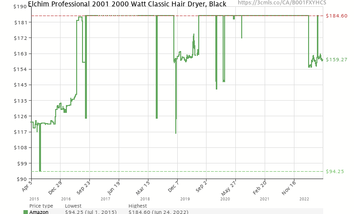 Amazon Price History Chart For Elchim Professional 2001 2000 Watt Classic Hair Dryer Black