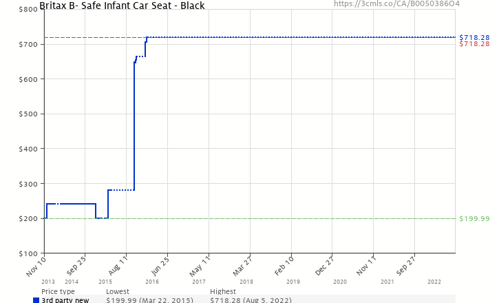 Amazon Price History Chart For Britax B Safe Infant Car Seat