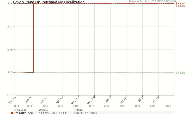 Amazon price history chart for Cover/Stand Hp Touchpad No Localization