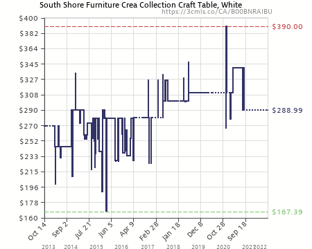 Amazon Price History Chart For South Shore Furniture Crea Collection Craft  Table, White (B00BNRAIBU