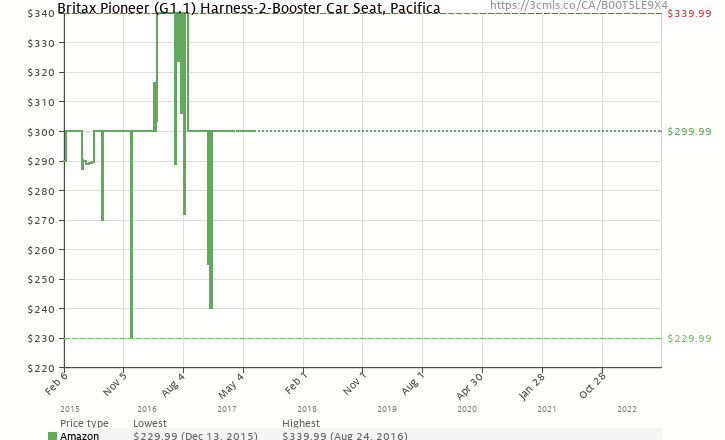 Amazon Price History Chart For Britax Pioneer G11 Harness 2