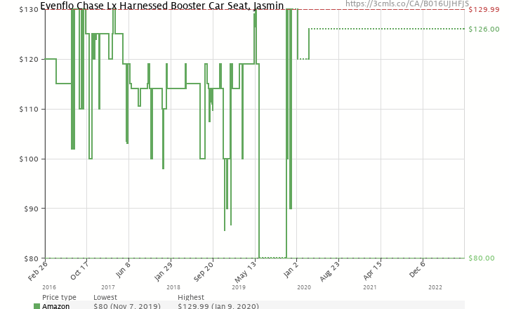 Amazon Price History Chart For Evenflo Chase Lx Harnessed Booster Car Seat Jasmin B016UJHFJS