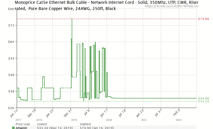 amazon price history chart for monoprice cat5e ethernet bulk cable -  network internet cord - solid