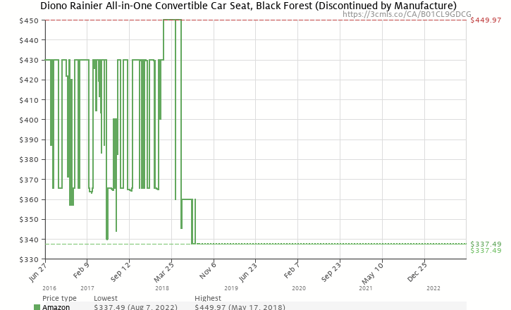 Amazon Price History Chart For Diono Rainier All In One Convertible Car Seat