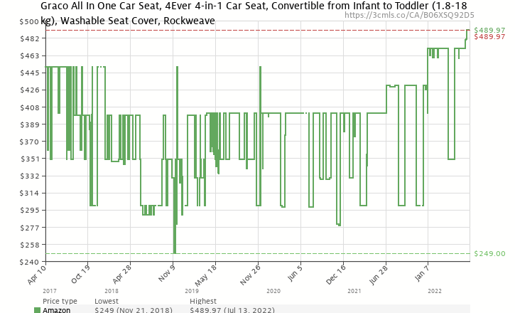 Amazon Price History Chart For Graco Children 4Ever All In One Convertible Car Seat