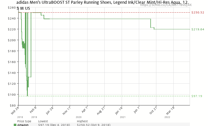 best sneakers a10e7 d7fc4 Amazon price history chart for adidas Mens UltraBOOST ST Parley Running  Shoes, Legend Ink