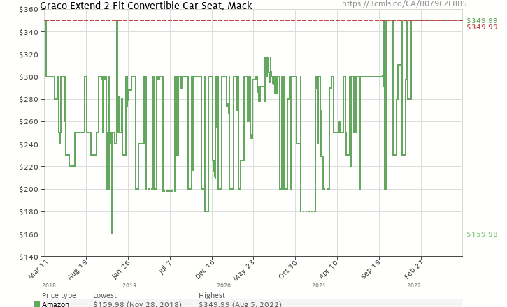 Amazon Price History Chart For Graco Extend 2 Fit Convertible Car Seat Mack B079CZFBB5