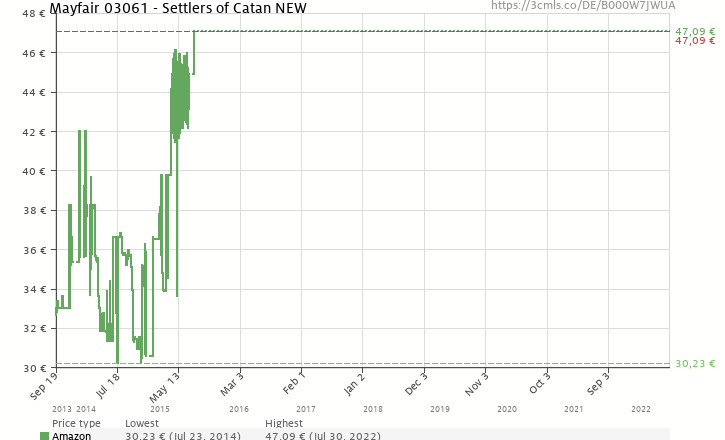 Amazon price history chart for Mayfair 03061 - Settlers of Catan NEW