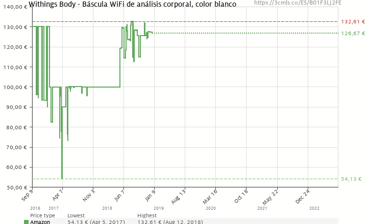 Amazon price history chart for Withings Body - Báscula WiFi de análisis corporal, color blanco (B01F3LJ2FE)