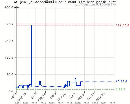 Price history for France