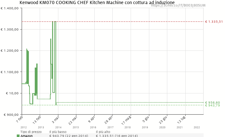 grafico cronologia prezzo amazon per kenwood km070 cooking chef kitchen machine con cottura ad induzione