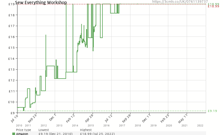 Amazon price history chart for S.E.W. Sew Everything Workshop