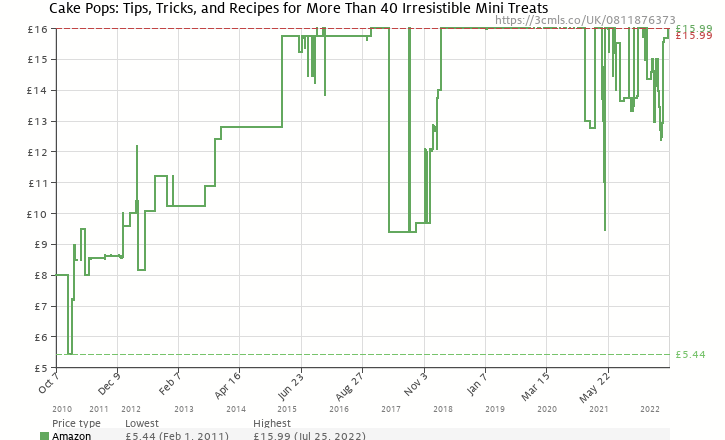 Amazon price history chart for Cake Pops