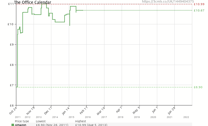 Amazon price history chart for The Office Calendar