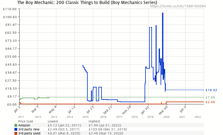 Amazon price history chart for The Boy Mechanic: 200 Classic Things to Build (Boy Mechanics Series)