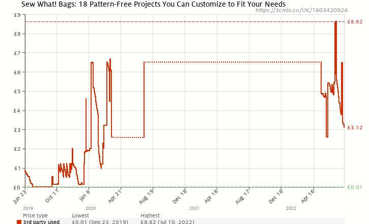 Amazon price history chart for Sew What! Bags: 18 Pattern-Free Projects You Can Customize to Fit Your Needs