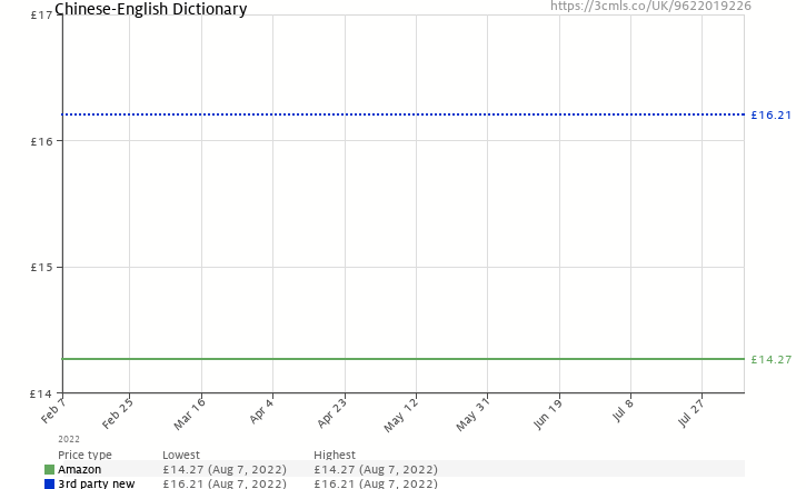 Amazon price history chart for Chinese-English Dictionary