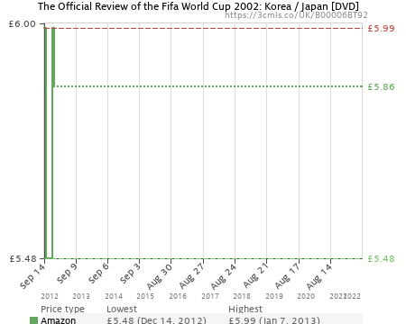 The Official Review of the Fifa World Cup 2002: Korea / Japan [DVD