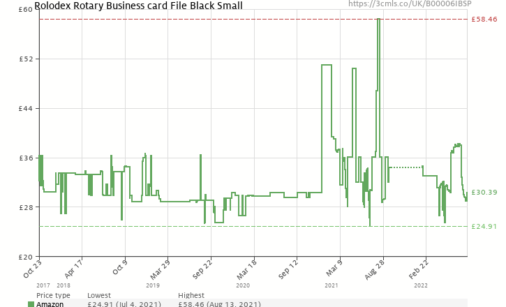 Rolodex rotary business card file black small b00006ibsp amazon amazon price history chart for rolodex rotary business card file black small b00006ibsp reheart Image collections