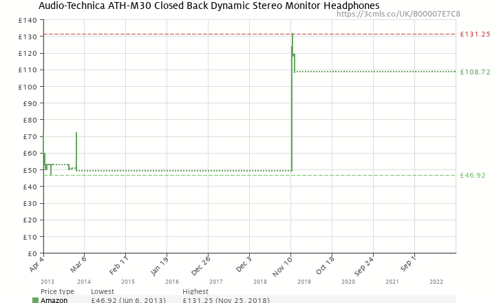 Amazon price history chart for Audio-Technica ATH-M30 Closed Back Dynamic Stereo Monitor Headphones
