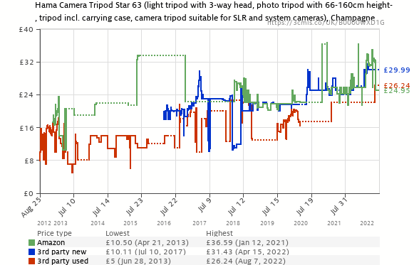 http://uk.camelcamelcamel.com/product/B0000WXD1G/price_history.png?w=588&h=373&fo=1