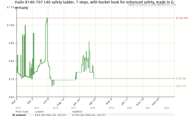 Amazon price history chart for Hailo L40 150 kg Capacity Aluminium Stepladder (7 Steps)