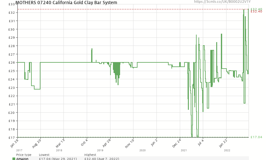 MOTHERS 07240 California Gold Clay Bar System, Packages - Price History: B0002U2V1Y