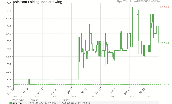Amazon Price History Chart For Hedstrom Folding Toddler Swing B000OW9Z3W