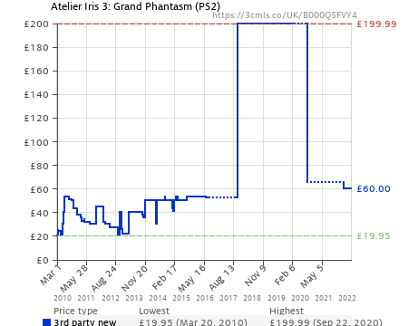 Atelier Iris 3: Grand Phantasm (PS2) (B000Q5FVY4) | Amazon