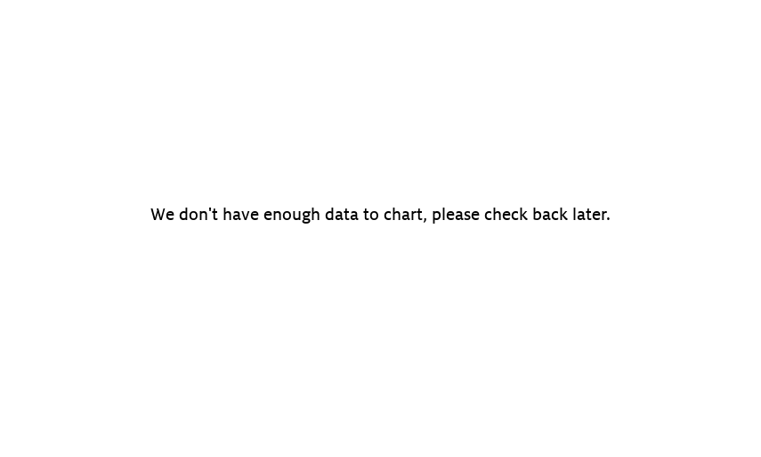 No-Spill 1405 2-1/2-Gallon Poly Gas Can - Price History: B000W72GBC