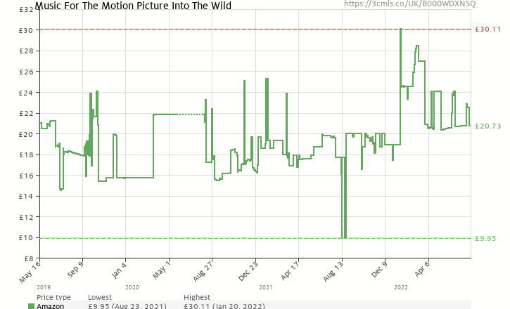 Amazon price history chart for Music For The Motion Picture Into The Wild