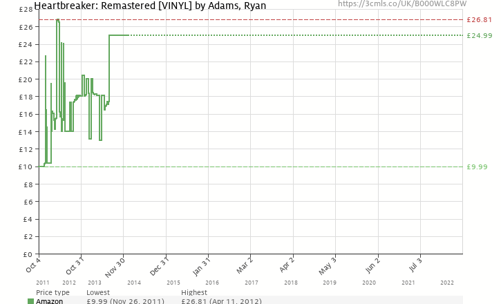 Amazon price history chart for Heartbreaker: Remastered [VINYL]