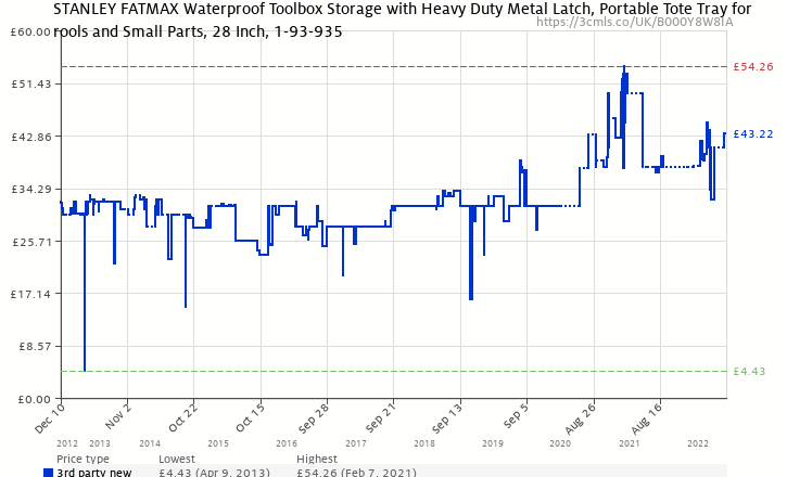 Amazon price history chart for Stanley FatMax 1-93-935 Waterproof Toolbox 28inch