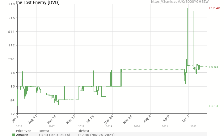 Amazon price history chart for The Last Enemy [DVD]