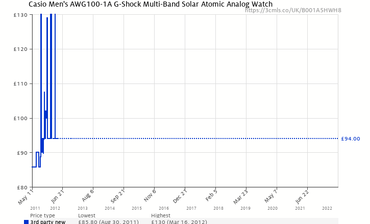 Amazon price history chart for Casio Men's G-Shock Watch AWG100-1A