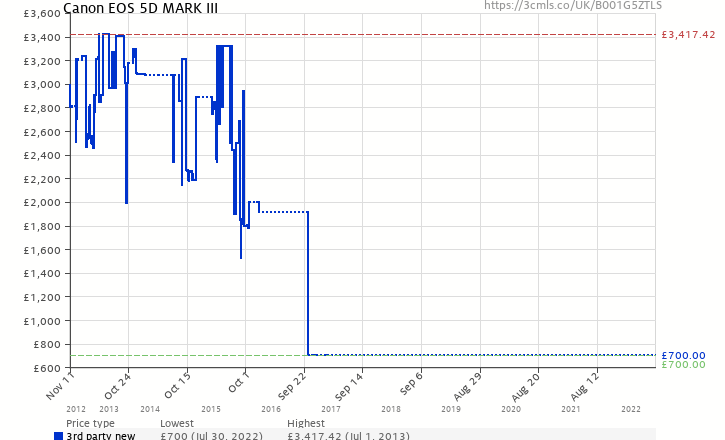 Amazon price history chart for Canon EOS 5D MARK III ( 23.4 MP,3.2 -inch LCD )