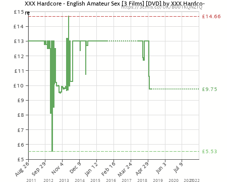 Amazon price history chart for XXX Hardcore - English Amateur Sex [3 Films] ...