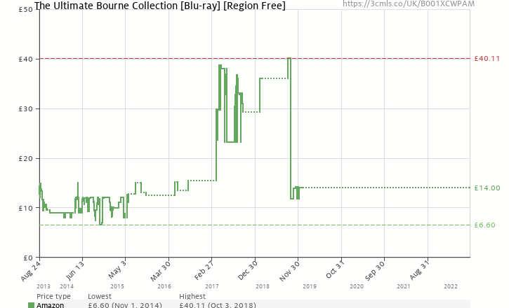Amazon price history chart for The Ultimate Bourne Collection [Blu-ray] [Region Free]