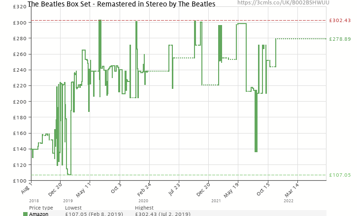 Amazon price history chart for The Beatles Box Set - Remastered in Stereo
