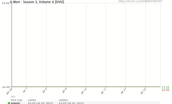 Amazon price history chart for X-Men - Season 3, Volume 4 [DVD]