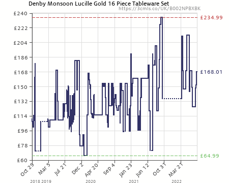 Amazon price history chart for Denby Monsoon Dinnerware Boxed Set 16-Piece (B002NPBXBK  sc 1 st  CamelCamelCamel : denby monsoon dinnerware - pezcame.com