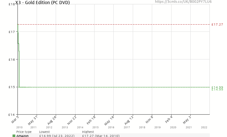 Amazon price history chart for X3 - Gold Edition (PC DVD)
