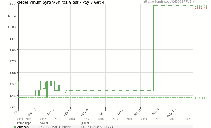 Amazon price history chart for Vinum Syrah/Shiraz Pay 3 Get 4