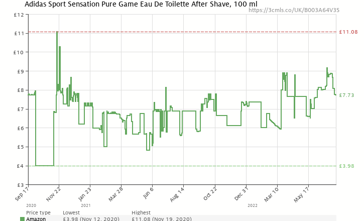 best loved 77fcc f195b Amazon price history chart for Adidas Pure Game Eau De Cologne, 100 ml  (B003A64V3S