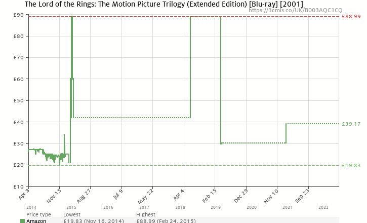 Amazon price history chart for The Lord of the Rings: The Motion Picture Trilogy (Extended Edition) [Blu-ray] [2011] [2001]