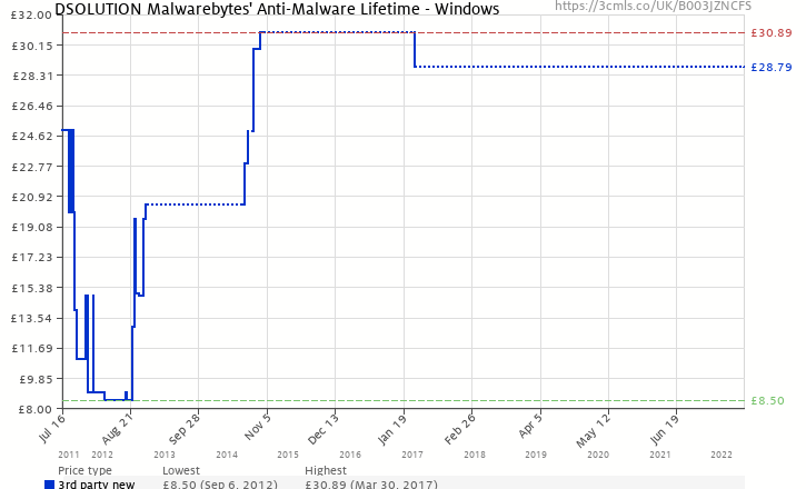 Amazon price history chart for DSOLUTION Malwarebytes' Anti-Malware Lifetime - Windows