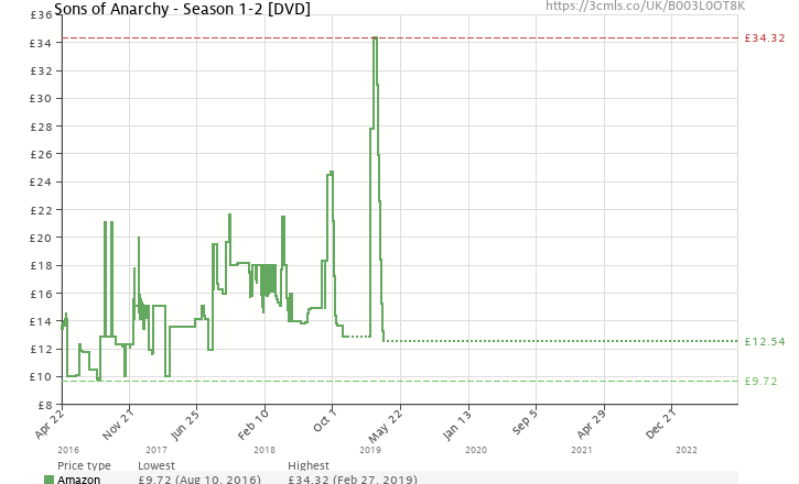 Amazon price history chart for Sons of Anarchy - Season 1-2 [DVD]