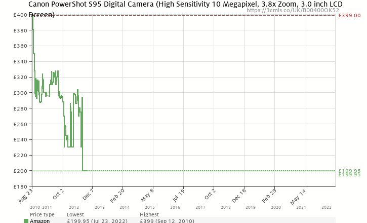 Amazon price history chart for Canon PowerShot S95 Digital Camera (High Sensitivity 10 Megapixel, 3.8x Zoom, 3.0 inch LCD Screen)