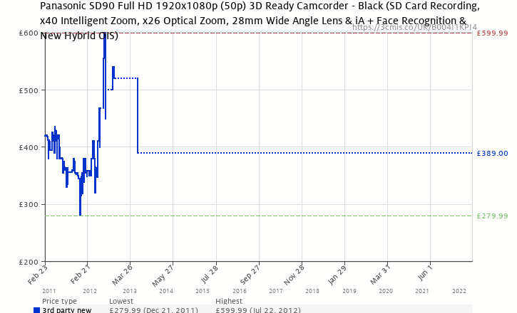 Amazon price history chart for Panasonic SD90 Full HD 1920x1080p (50p) 3D Ready Camcorder - Black (SD Card Recording, x40 Intelligent Zoom, x26 Optical Zoom, 28mm Wide Angle Lens & iA + Face Recognition & New Hybrid OIS)